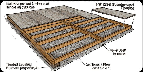 Backyard Shed Foundation Plans For Your Building Kits