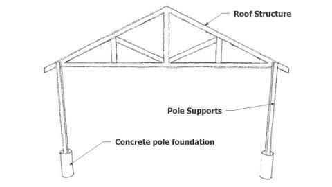 Build a pole shed garden shed plans benefits shed for How to build a pole barn plans for free