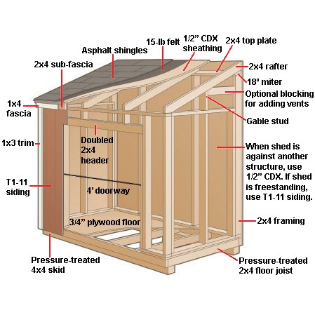 Plesk Outdoor storage shed plans with clerestory – Wooden Garden Shed Plans